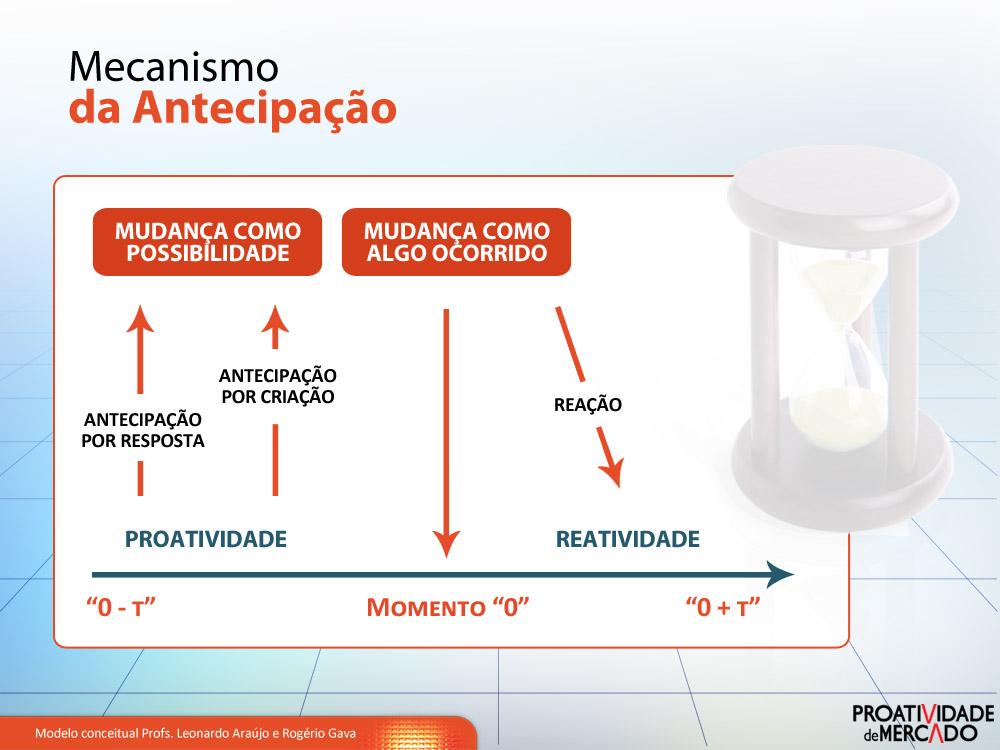 Mecanismo-Essencia-da-Proatividade