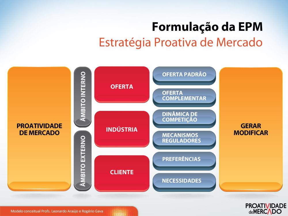 Formulacao-da-EPM