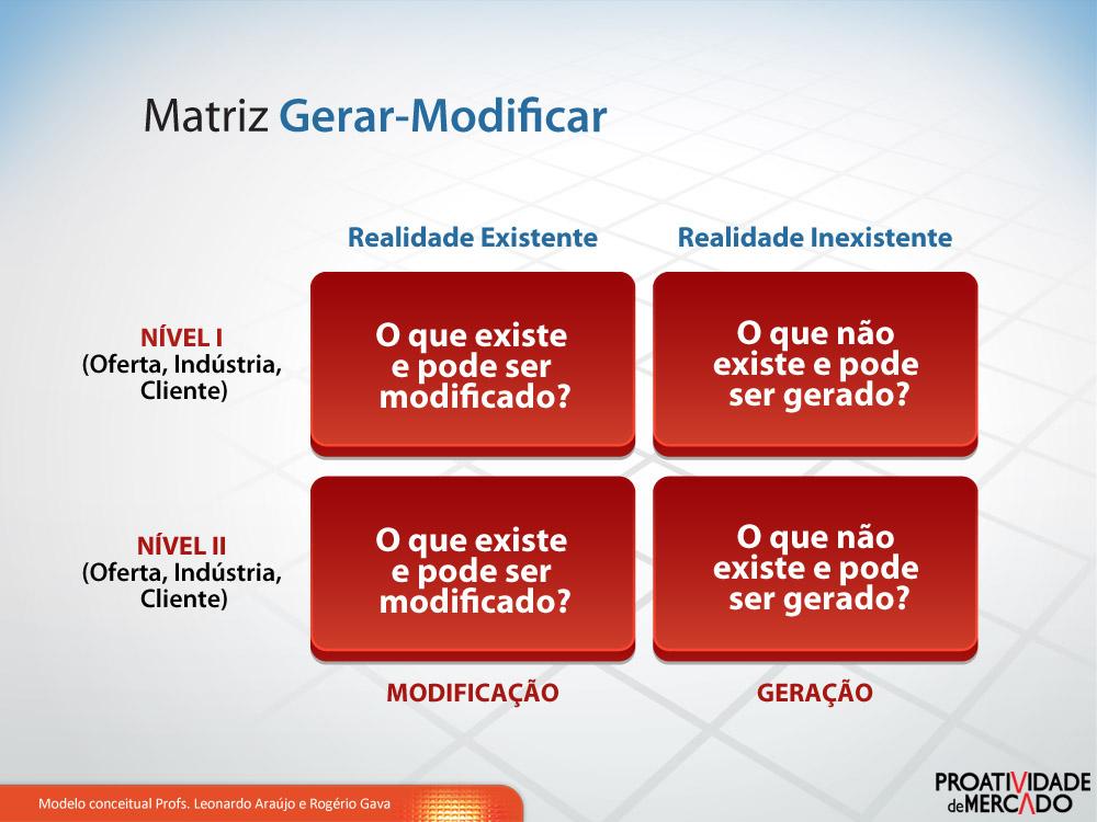 Matriz-Gerar-modificar