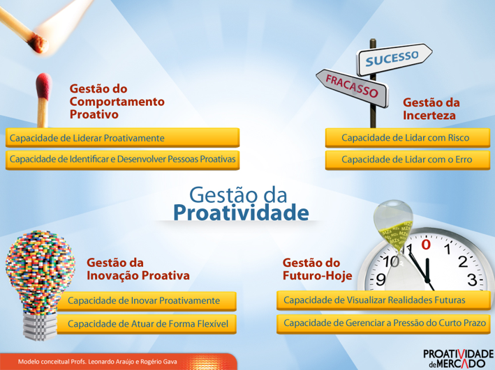 gestao_da_proatividade