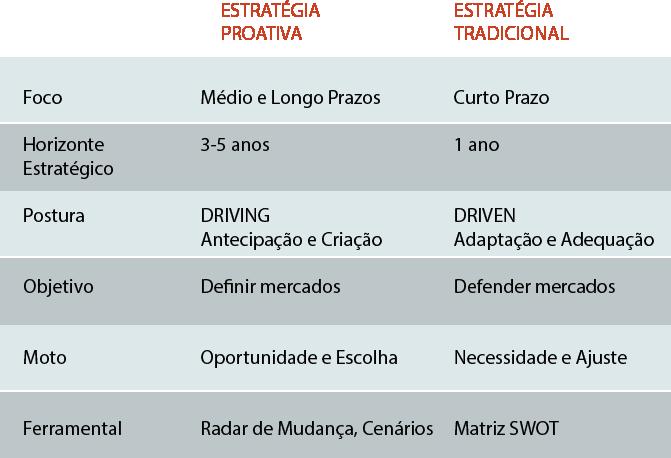 tabela-estrategiaproativa