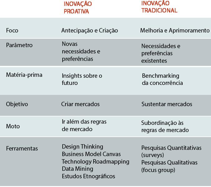 tabela-inovacaoproativa